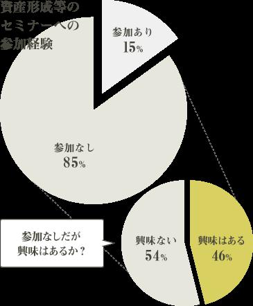 グラフ「資産形成等のセミナーへの参加経験と興味の有無」